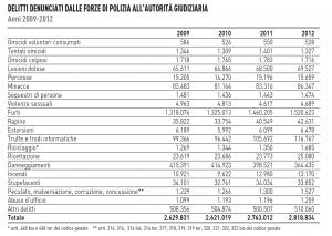 Quali sono i reati piu denunciati in Italia al 2014