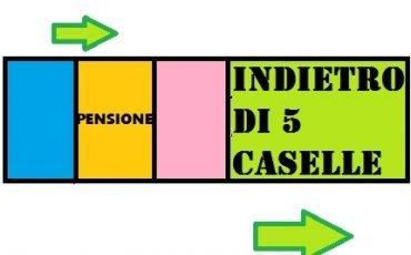 Pensione, anticipo di 5 mesi nel 2019