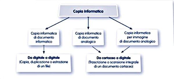 copia-informatica