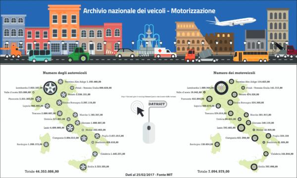 Come consultare l'archivio dei veicoli circolanti in Italia