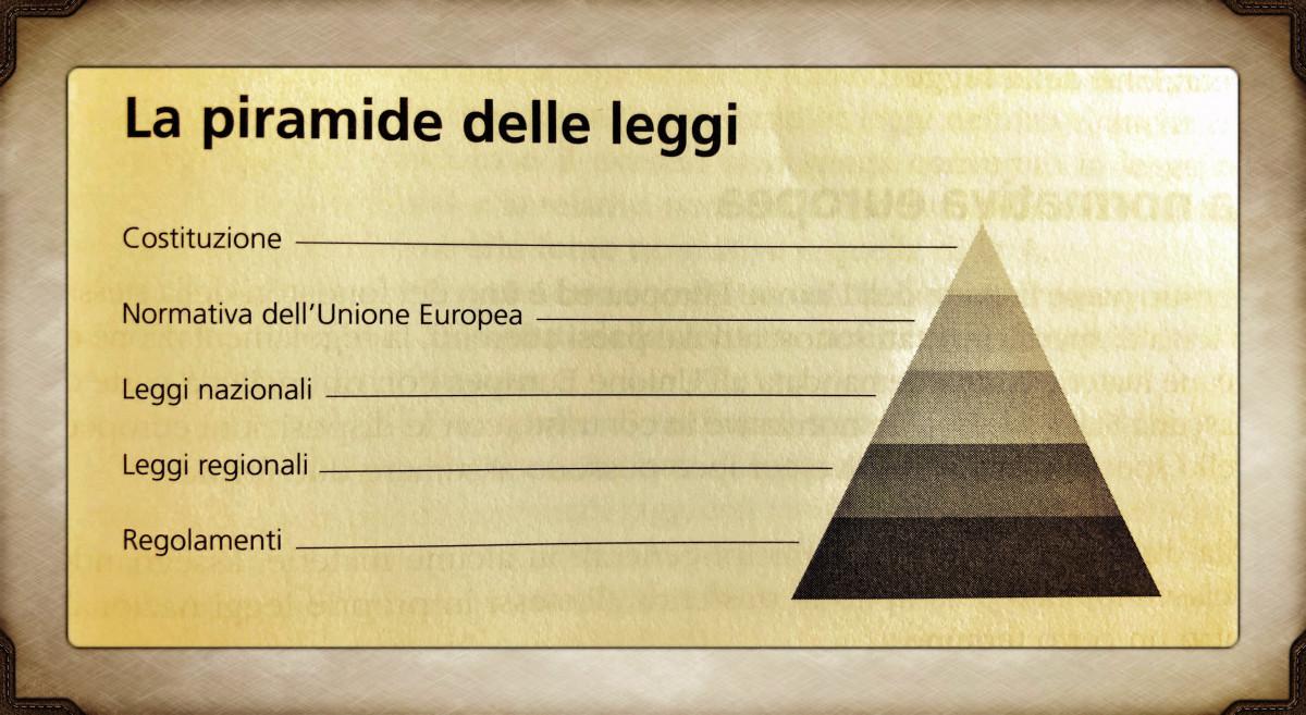 La costituzione italiana: cosè e come funziona